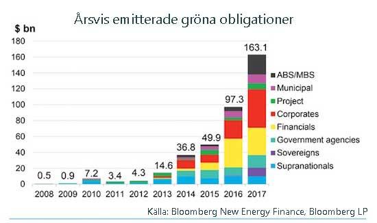 gröna obligationer 2008-2017